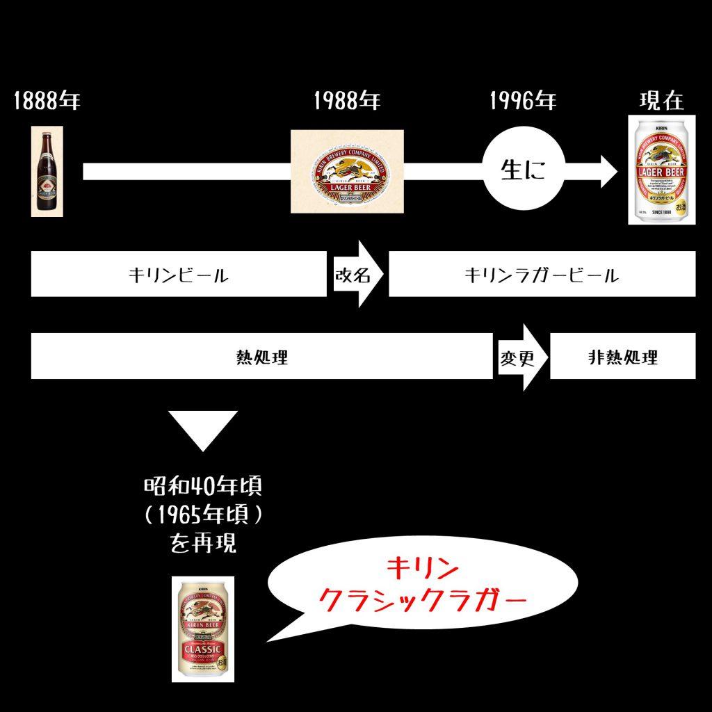 キリンビール、キリンラガービール、キリンクラシックラガーの関係性